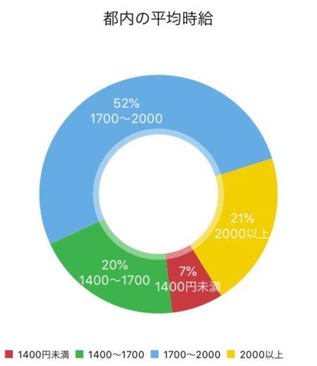 都内の平均時給ドーナツグラフ