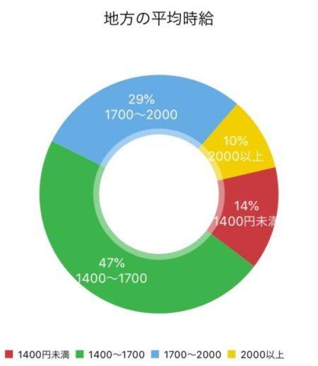 地方の平均時給ドーナツグラフ